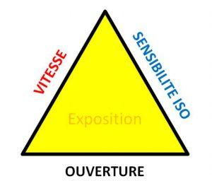 triangle exposition apprenti photographe apprendre la photo tuto